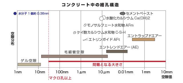 コンクリートの劣化   RCG JAPAN